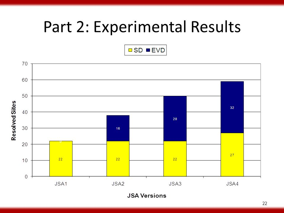 Part 2: Experimental Results 22