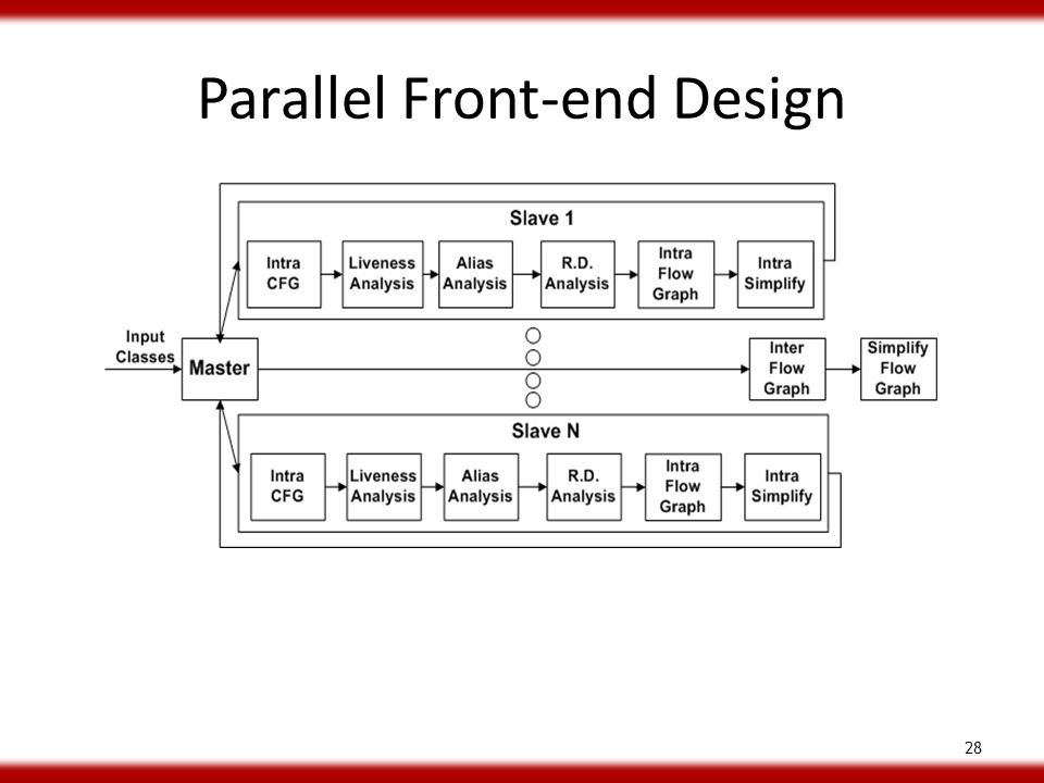 Parallel Front-end Design 28