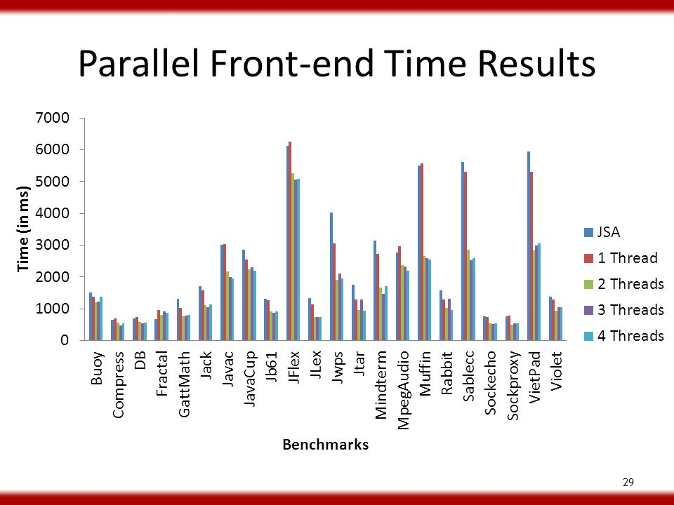 Parallel Front-end Time Results 29