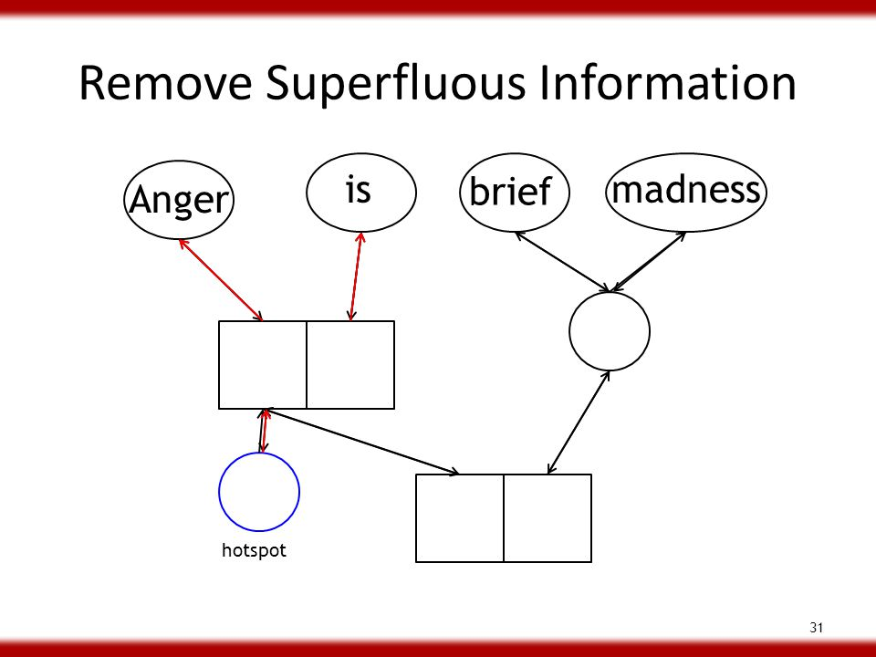 Remove Superfluous Information 31 Anger is brief madness hotspot