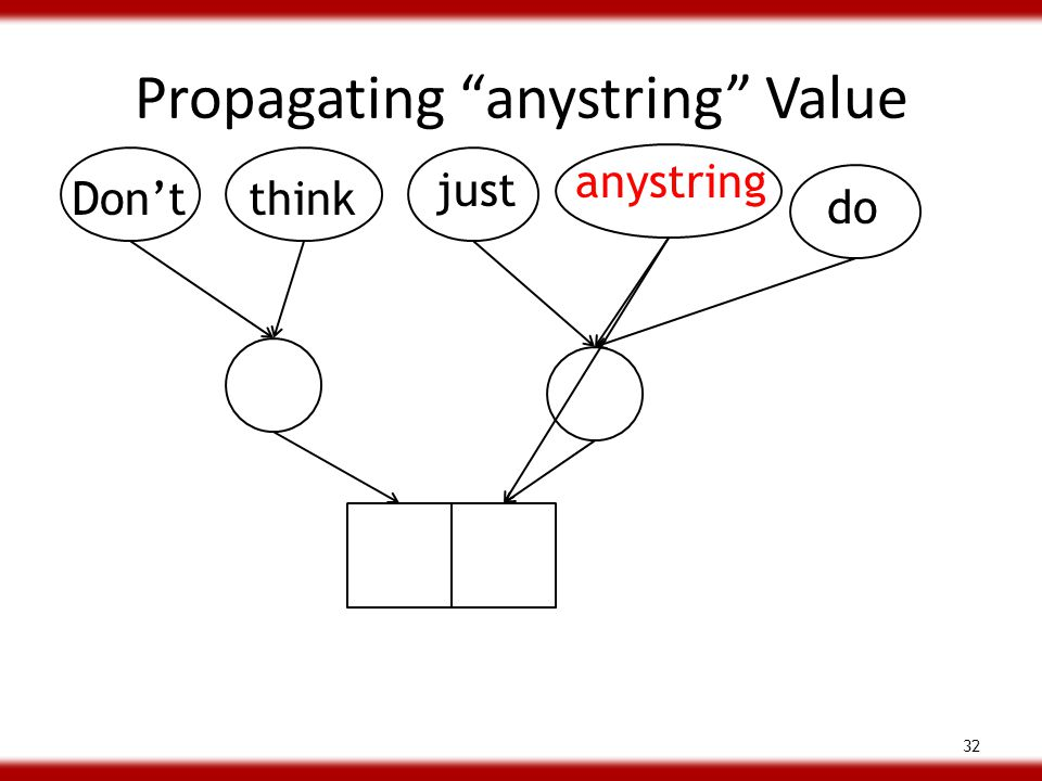 Propagating anystring Value 32 Don'tthink just do anystring