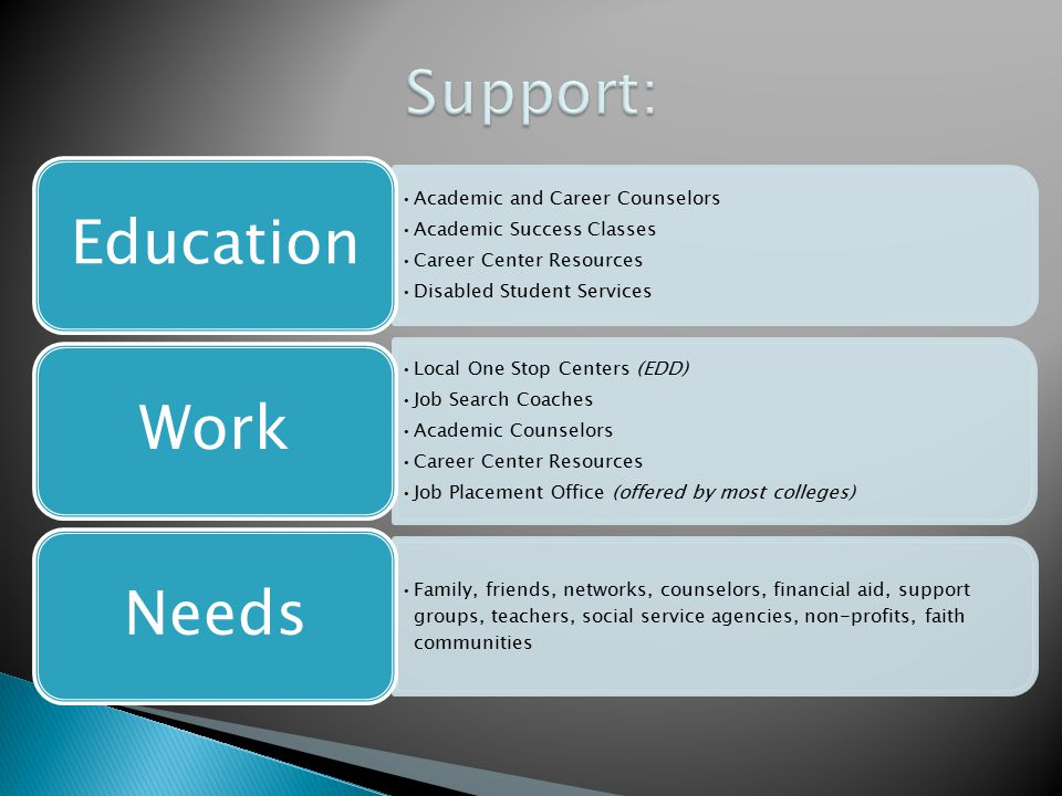 Academic and Career Counselors Academic Success Classes Career Center Resources Disabled Student Services Education Local One Stop Centers (EDD) Job S