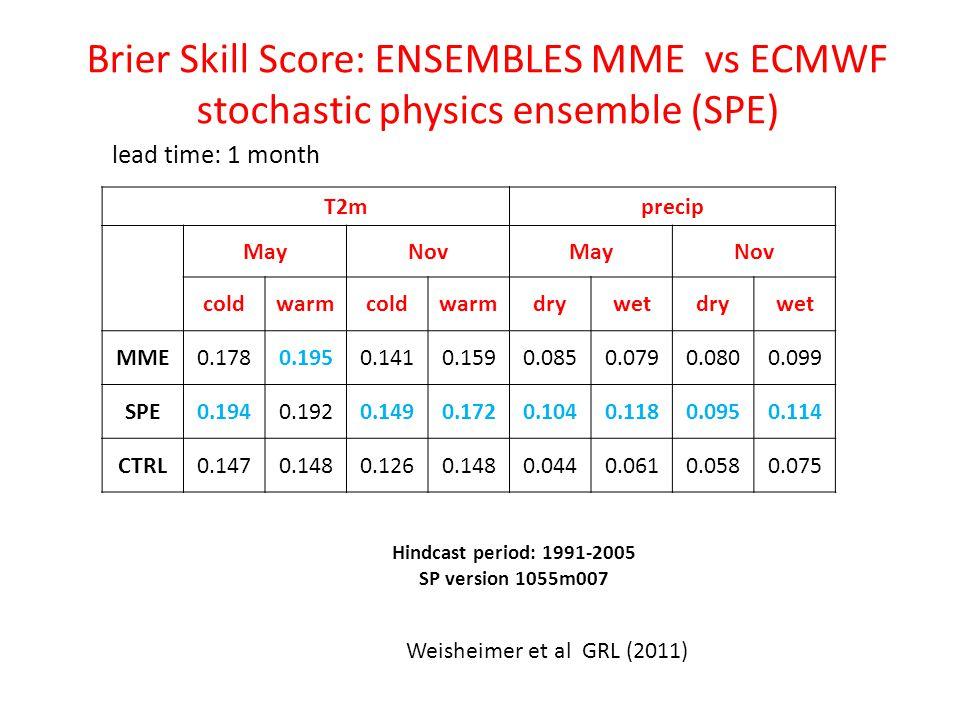 lead time: 1 month T2mprecip MayNovMayNov coldwarmcoldwarmdrywetdrywet MME0.1780.1950.1410.1590.0850.0790.0800.099 SPE0.1940.1920.1490.1720.1040.1180.0950.114 CTRL0.1470.1480.1260.1480.0440.0610.0580.075 Weisheimer et al GRL (2011) Hindcast period: 1991-2005 SP version 1055m007 Brier Skill Score: ENSEMBLES MME vs ECMWF stochastic physics ensemble (SPE)