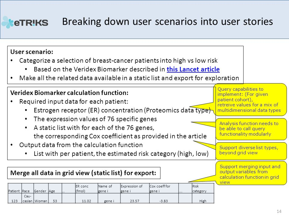 Analysis function needs to be able to call query functionality modularly Query capabilities to implement: (For given patient cohort), retreive values for a mix of multidimensional data types Support diverse list types, beyond grid view Support merging input and output variables from calculation function in grid view Breaking down user scenarios into user stories 14 User scenario: Categorize a selection of breast-cancer patients into high vs low risk Based on the Veridex Biomarker described in this Lancet articlethis Lancet article Make all the related data available in a static list and export for exploration Veridex Biomarker calculation function: Required input data for each patient: Estrogen receptor (ER) concentration (Proteomics data type) The expression values of 76 specific genes A static list with for each of the 76 genes, the corresponding Cox coefficient as provided in the article Output data from the calculation function List with per patient, the estimated risk category (high, low) Merge all data in grid view (static list) for export: PatientRaceGenderAge...