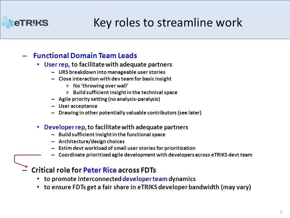 Functional Domain Team Leads 6 Functional DomainFDT-User RepFDT-Devt Rep Data modelling (DM-FDT)Anthony RoweAxel Oehmichen Data Curation & Loading (DCF-FDT) Fabien RichardDavid Johnson Browsing & Querying (BQ-FDT) Emmanuel Van der StuyftMay Yong Data Analysis and Visualization (DAV-FDT) Mansoor SaqiPeter Rice Core Development (CD-FDT)Jay BergeronFlorian Guitton Long-Term Development (LTD-FDT) Chris MarshallIbrahim Emam