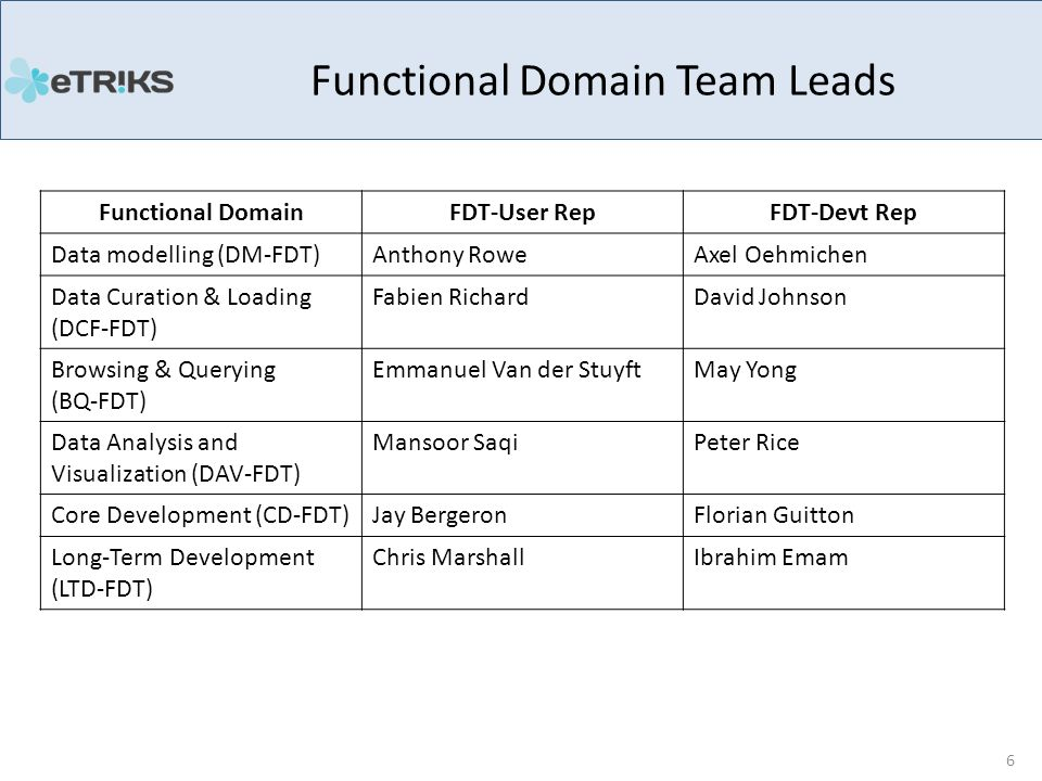 Functional Domain Team Leads 6 Functional DomainFDT-User RepFDT-Devt Rep Data modelling (DM-FDT)Anthony RoweAxel Oehmichen Data Curation & Loading (DCF-FDT) Fabien RichardDavid Johnson Browsing & Querying (BQ-FDT) Emmanuel Van der StuyftMay Yong Data Analysis and Visualization (DAV-FDT) Mansoor SaqiPeter Rice Core Development (CD-FDT)Jay BergeronFlorian Guitton Long-Term Development (LTD-FDT) Chris MarshallIbrahim Emam