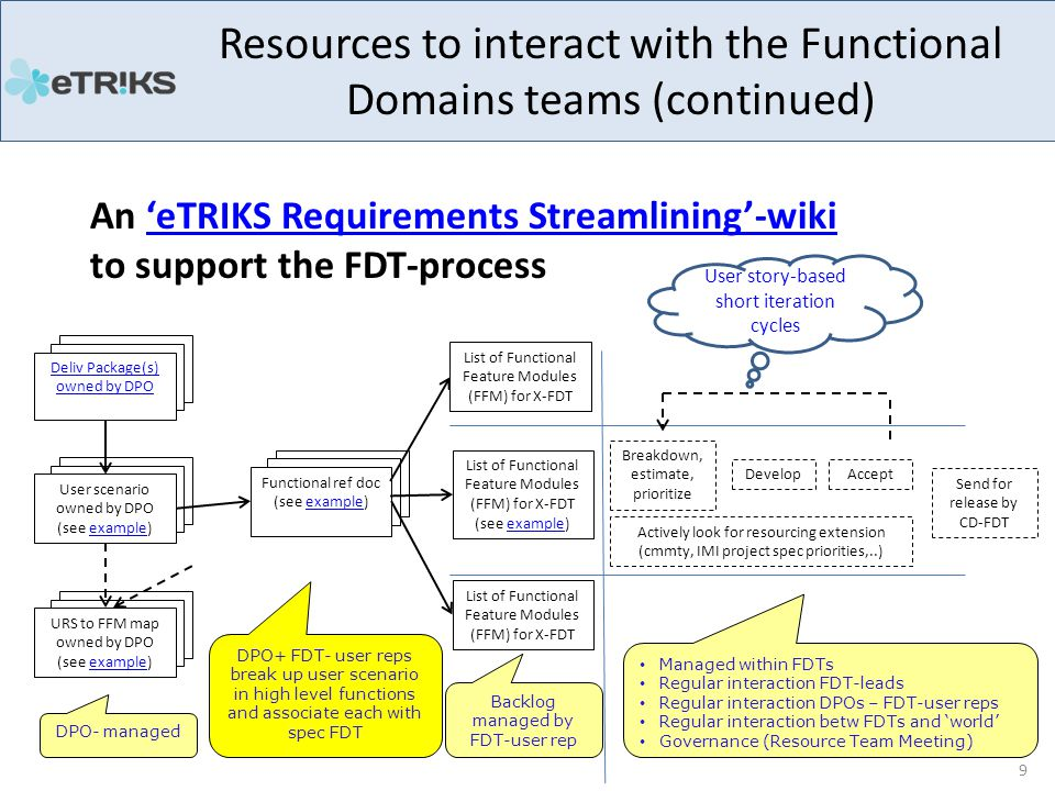 An 'eTRIKS Requirements Streamlining'-wiki to support the FDT-process'eTRIKS Requirements Streamlining'-wiki Resources to interact with the Functional Domains teams (continued) 9 Deliv Package(s) owned by DPO Functional ref doc (see example)example List of Functional Feature Modules (FFM) for X-FDT (see example)example Breakdown, estimate, prioritize Develop Send for release by CD-FDT Accept URS to FFM map owned by DPO (see example)example User scenario owned by DPO (see example)example DPO+ FDT- user reps break up user scenario in high level functions and associate each with spec FDT DPO- managed Backlog managed by FDT-user rep Managed within FDTs Regular interaction FDT-leads Regular interaction DPOs – FDT-user reps Regular interaction betw FDTs and 'world' Governance (Resource Team Meeting) Actively look for resourcing extension (cmmty, IMI project spec priorities,..) User story-based short iteration cycles