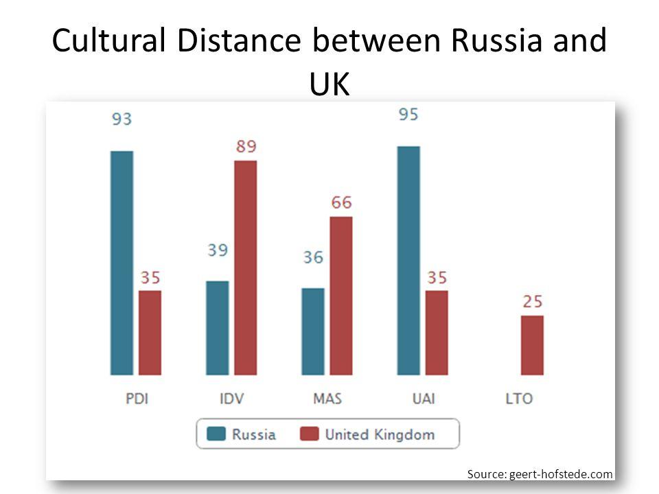 Cultural Distance between Russia and UK Source: geert-hofstede.com