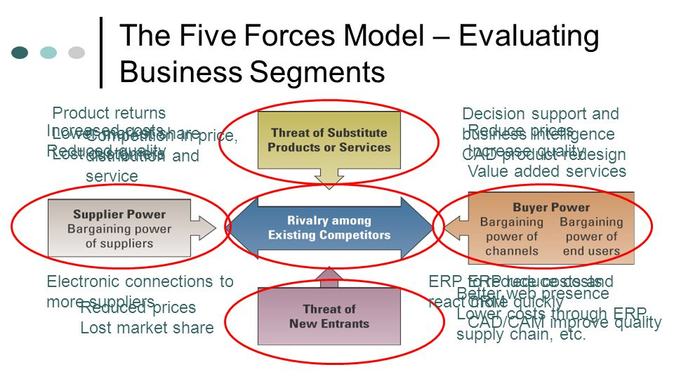 21 The Five Forces Model – Evaluating Business Segments Reduce prices Increase quality Value added services ERP reduce costs CRM CAD/CAM improve quali