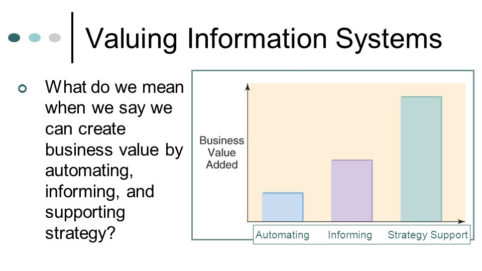 Valuing Information Systems What do we mean when we say we can create business value by automating, informing, and supporting strategy? Automating Inf