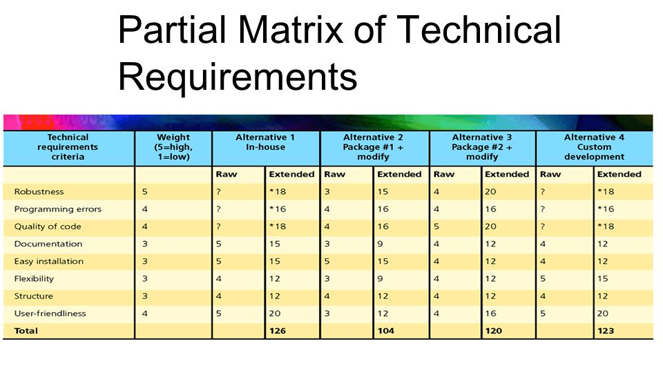 Partial Matrix of Technical Requirements