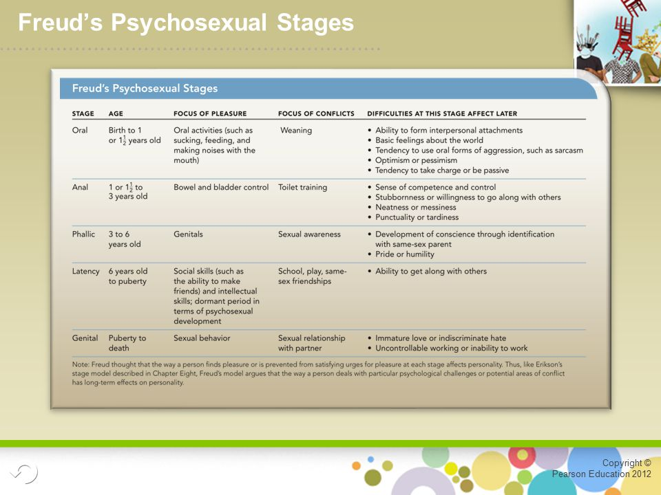 Copyright © Pearson Education 2012 Freud's Psychosexual Stages