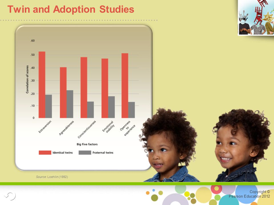 Copyright © Pearson Education 2012 Twin and Adoption Studies Source: Loehlin (1992)