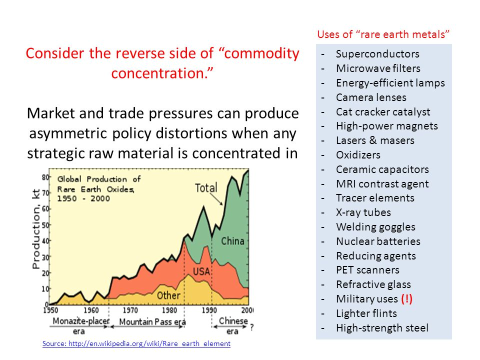 Consider the reverse side of commodity concentration. Market and trade pressures can produce asymmetric policy distortions when any strategic raw material is concentrated in one country.