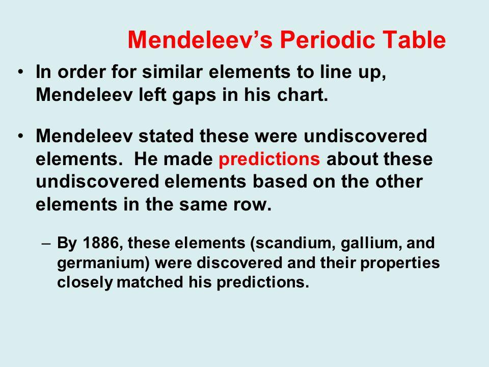 Properties of Some Elements Predicted By Mendeleev