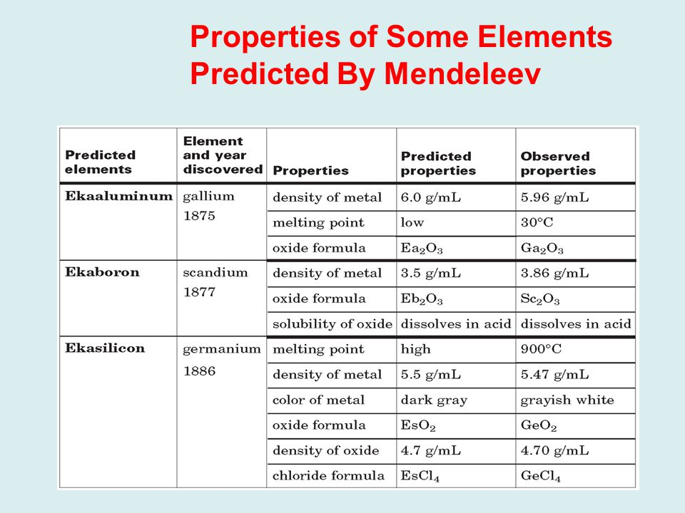 Properties of Some Elements Predicted By Mendeleev