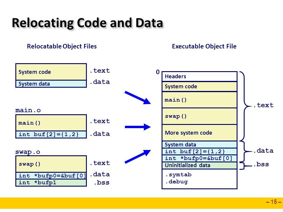 – 15 – Relocating Code and Data main() main.o int *bufp0=&buf[0] swap() swap.o int buf[2]={1,2} Headers main() swap() 0 System code int *bufp0=&buf[0]