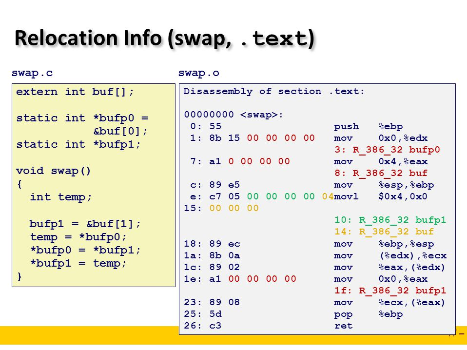 – 17 – Relocation Info (swap,.text ) Disassembly of section.text: 00000000 : 0: 55 push %ebp 1: 8b 15 00 00 00 00 mov 0x0,%edx 3: R_386_32 bufp0 7: a1