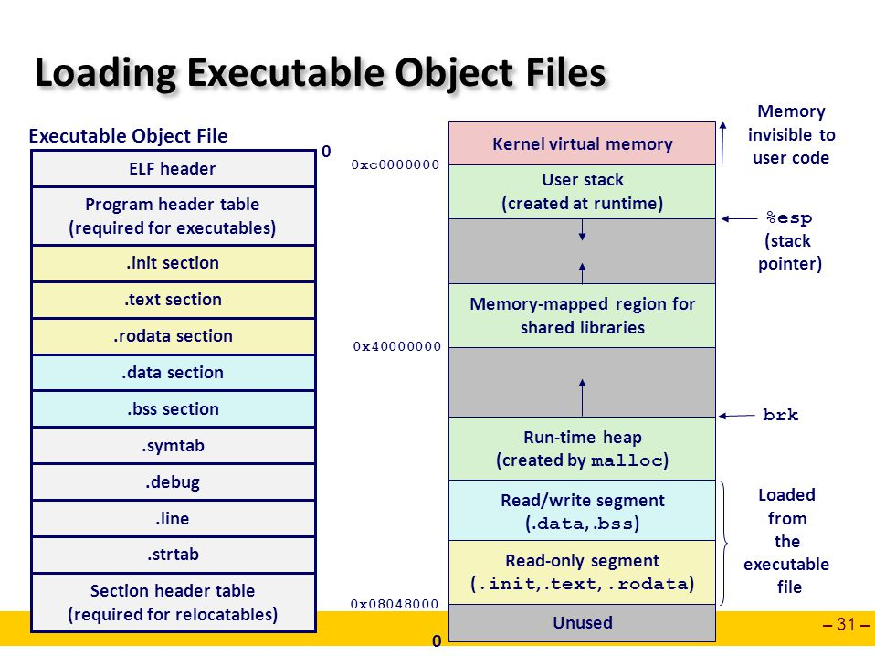 – 31 – Loading Executable Object Files ELF header Program header table (required for executables).text section.data section.bss section.symtab.debug S