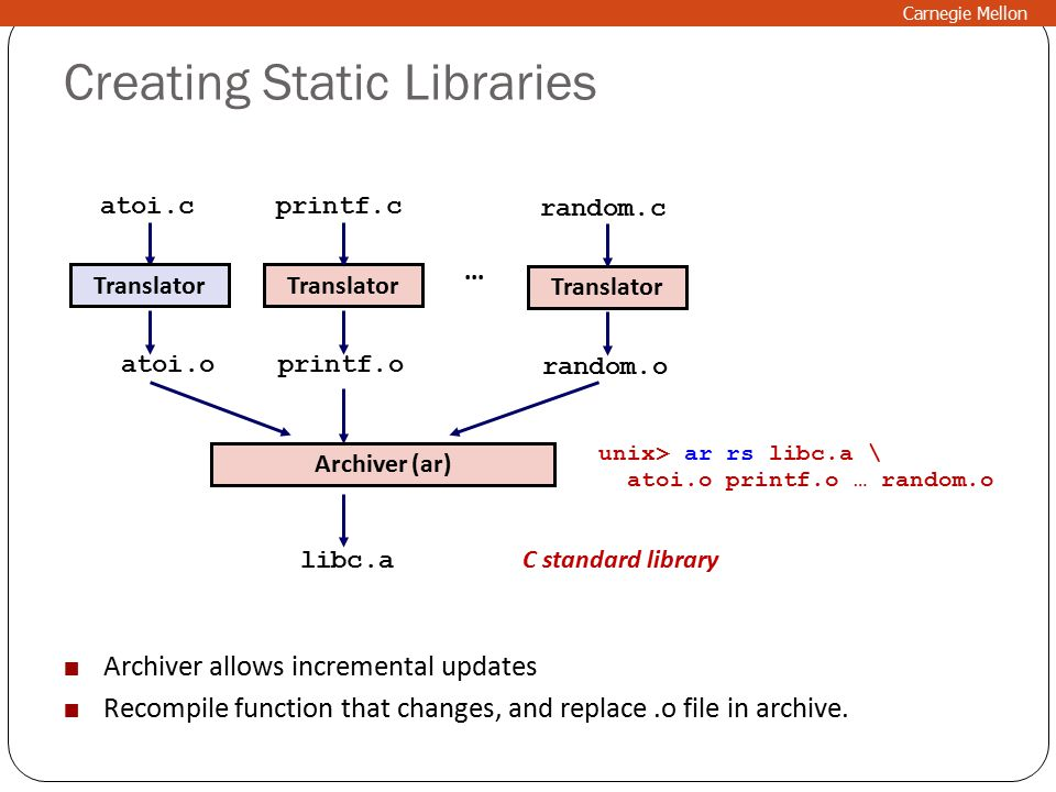 Creating Static Libraries Translator atoi.c atoi.o Translator printf.c printf.o libc.a Archiver (ar)...
