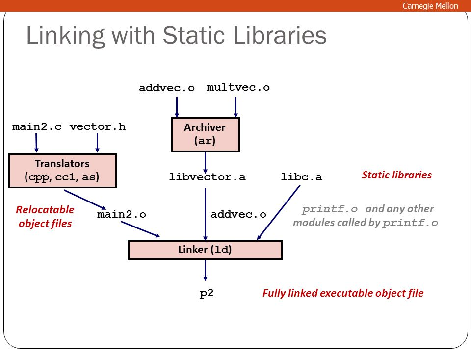 Linking with Static Libraries Translators ( cpp, cc1, as ) main2.c main2.o libc.a Linker ( ld ) p2 printf.o and any other modules called by printf.o libvector.a addvec.o Static libraries Relocatable object files Fully linked executable object file vector.h Archiver ( ar ) addvec.o multvec.o Carnegie Mellon