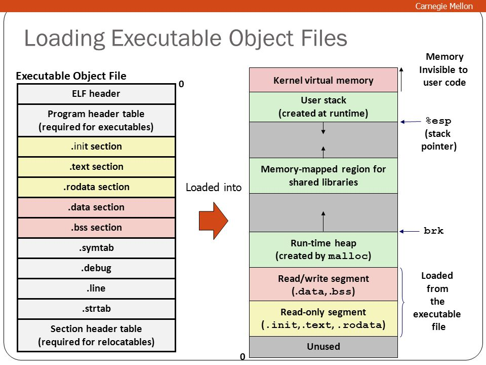 Loading Executable Object Files ELF header Program header table (required for executables).text section.data section.bss section.symtab.debug Section header table (required for relocatables) 0 Executable Object File Kernel virtual memory Memory-mapped region for shared libraries Run-time heap (created by malloc ) User stack (created at runtime) Unused 0 %esp (stack pointer) Memory Invisible to user code brk Read/write segment (.