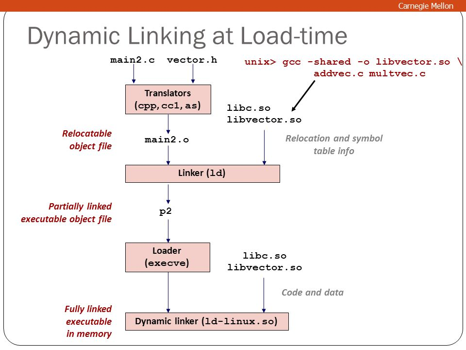 Dynamic Linking at Load-time Translators ( cpp, cc1, as ) main2.c main2.o libc.so libvector.so Linker ( ld ) p2 Dynamic linker ( ld-linux.so ) Relocation and symbol table info libc.so libvector.so Code and data Partially linked executable object file Relocatable object file Fully linked executable in memory vector.h Loader ( execve ) unix> gcc -shared -o libvector.so \ addvec.c multvec.c Carnegie Mellon