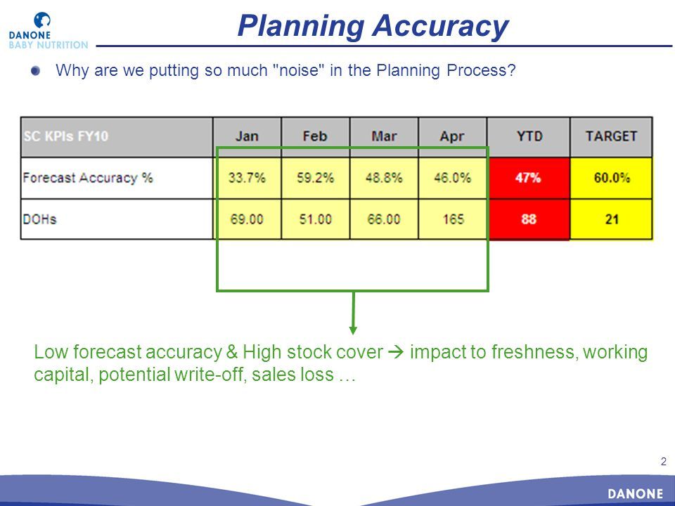 2 Planning Accuracy Why are we putting so much noise in the Planning Process.