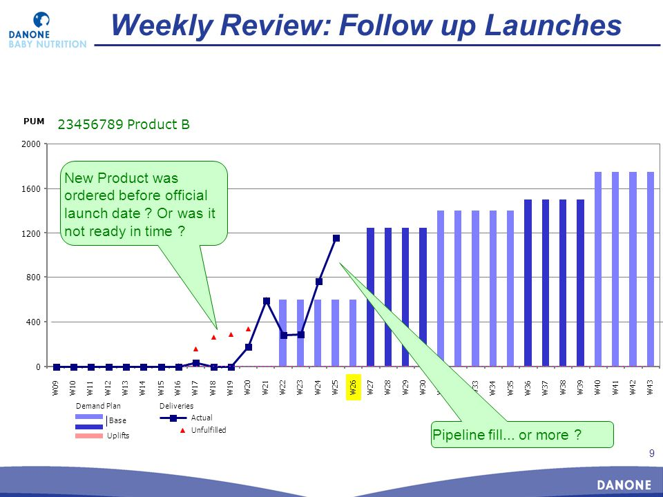 9 Weekly Review: Follow up Launches 23456789 Product B 0 400 800 1200 1600 2000 W09W10W11W12W13W14W15W16W17W18W19 W20W21W22W23W24W25W26W27W28W29W30W31W32 W33 W34W35W36W37 W38W39W40W41W42W43 PUM New Product was ordered before official launch date .