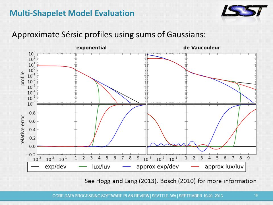 18 CORE DATA PROCESSING SOFTWARE PLAN REVIEW | SEATTLE, WA | SEPTEMBER 19-20, 2013 Multi-Shapelet Model Evaluation Approximate Sérsic profiles using sums of Gaussians: See Hogg and Lang (2013), Bosch (2010) for more information