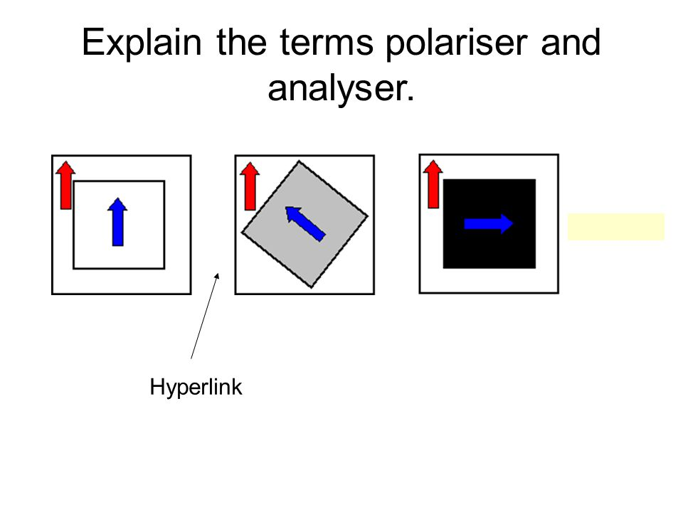 Explain the terms polariser and analyser. Hyperlink