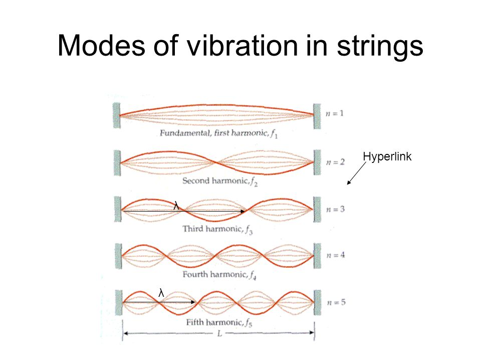 Modes of vibration in strings λ λ Hyperlink