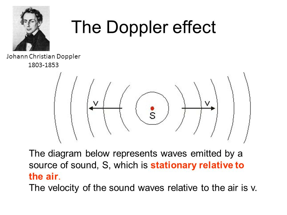 The Doppler effect The diagram below represents waves emitted by a source of sound, S, which is stationary relative to the air.