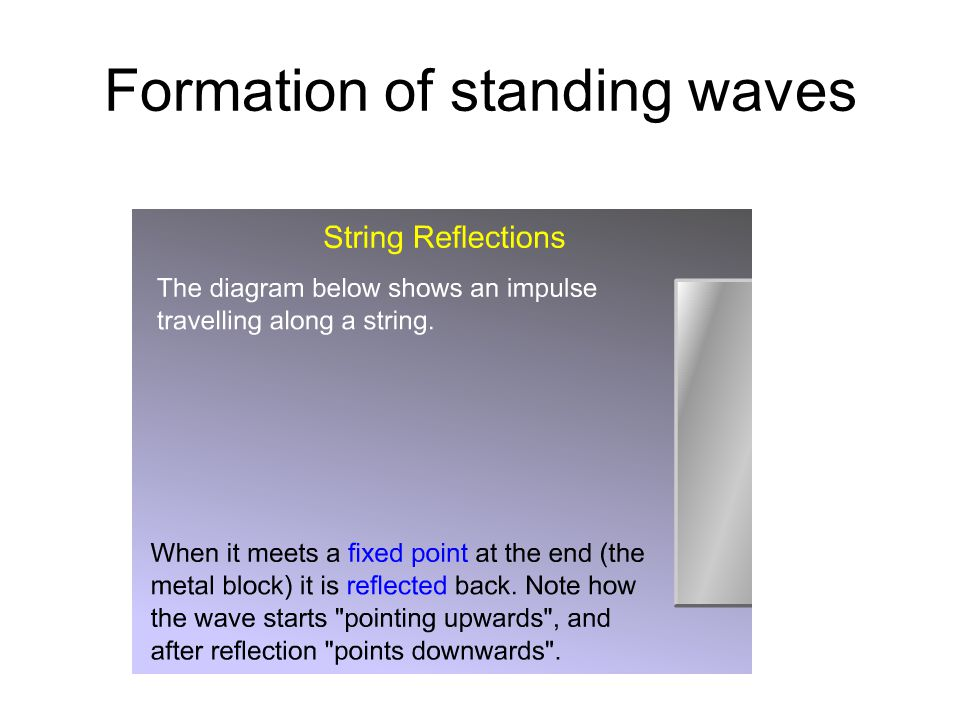 The reflected wave is 180º phase shifted