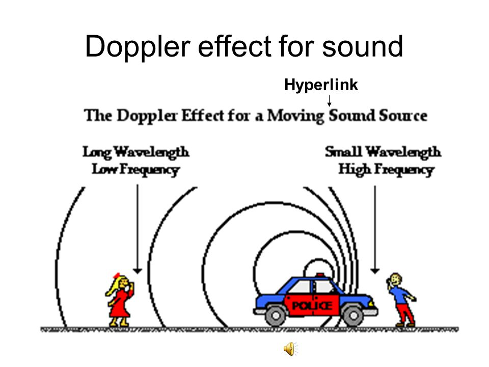 Doppler effect for sound Hyperlink