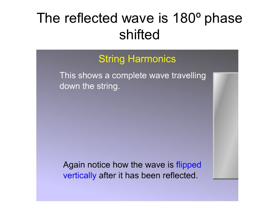 How do the incident and reflected waves superimpose?