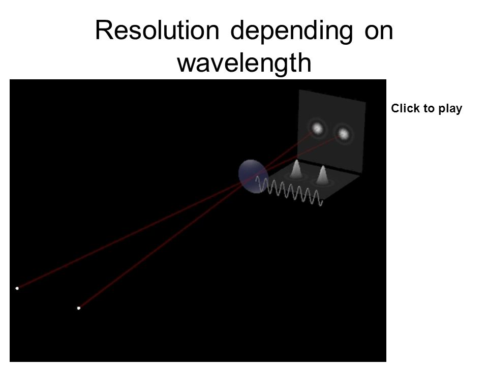Resolution depending on wavelength Click to play