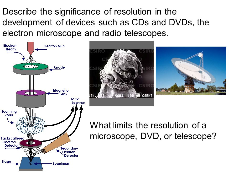 Describe the significance of resolution in the development of devices such as CDs and DVDs, the electron microscope and radio telescopes.