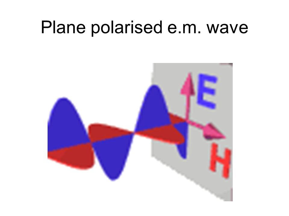 Plane polarised e.m. wave