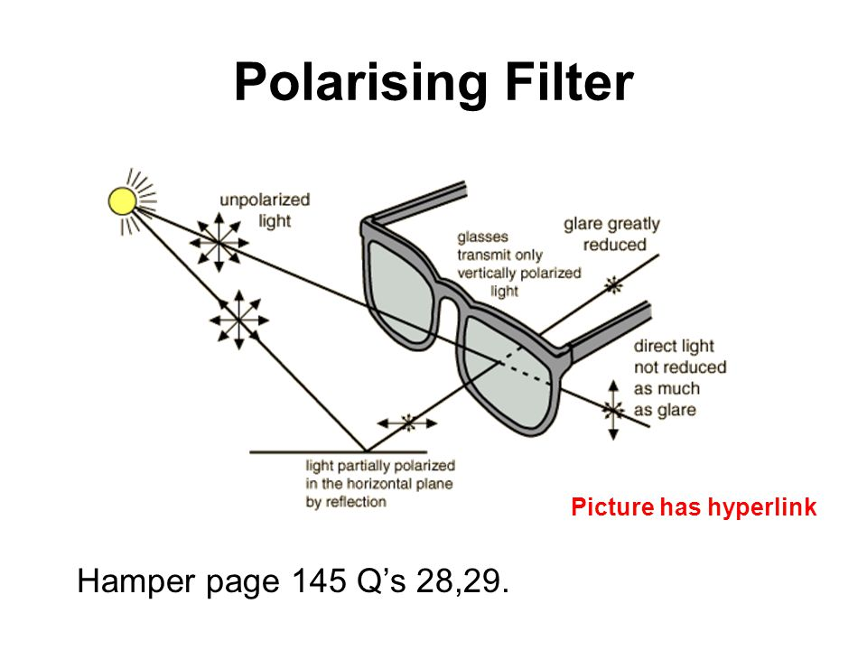 Polarising Filter Hamper page 145 Q's 28,29. Picture has hyperlink