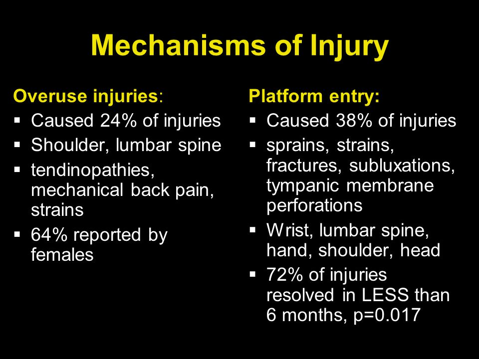 Overuse injuries:  Caused 24% of injuries  Shoulder, lumbar spine  tendinopathies, mechanical back pain, strains  64% reported by females Platform entry:  Caused 38% of injuries  sprains, strains, fractures, subluxations, tympanic membrane perforations  Wrist, lumbar spine, hand, shoulder, head  72% of injuries resolved in LESS than 6 months, p=0.017