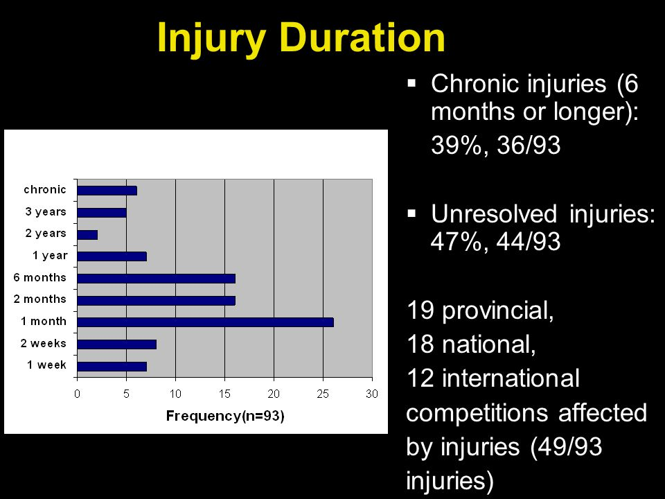 Injury Duration  Chronic injuries (6 months or longer): 39%, 36/93  Unresolved injuries: 47%, 44/93 19 provincial, 18 national, 12 international competitions affected by injuries (49/93 injuries)