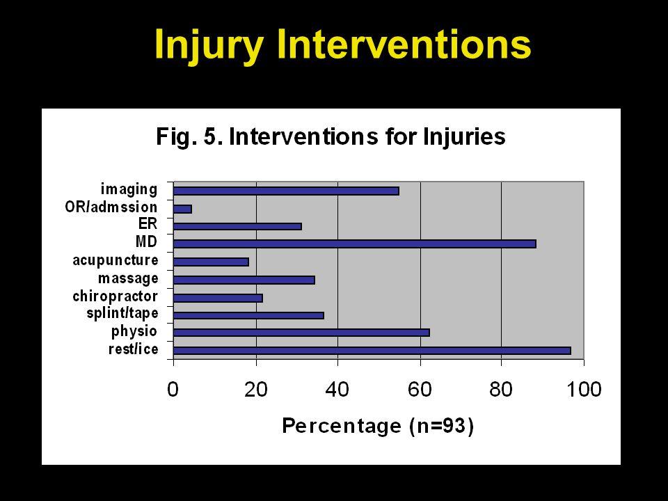 Injury Interventions