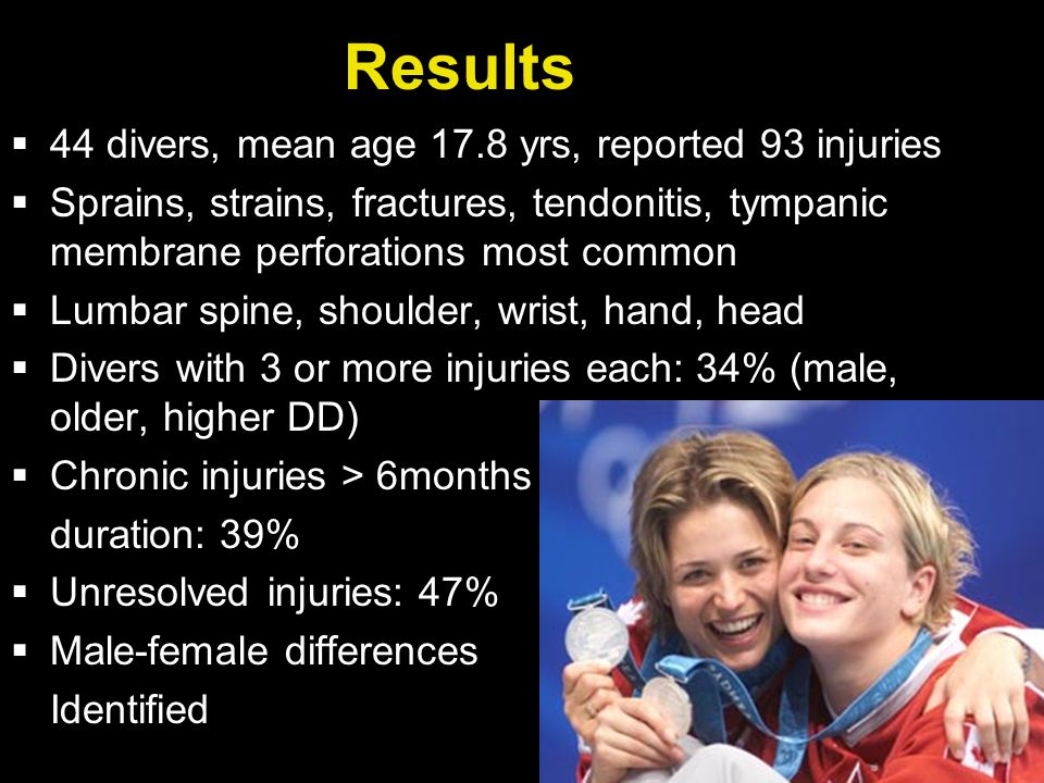 Results  44 divers, mean age 17.8 yrs, reported 93 injuries  Sprains, strains, fractures, tendonitis, tympanic membrane perforations most common  Lumbar spine, shoulder, wrist, hand, head  Divers with 3 or more injuries each: 34% (male, older, higher DD)  Chronic injuries > 6months duration: 39%  Unresolved injuries: 47%  Male-female differences Identified