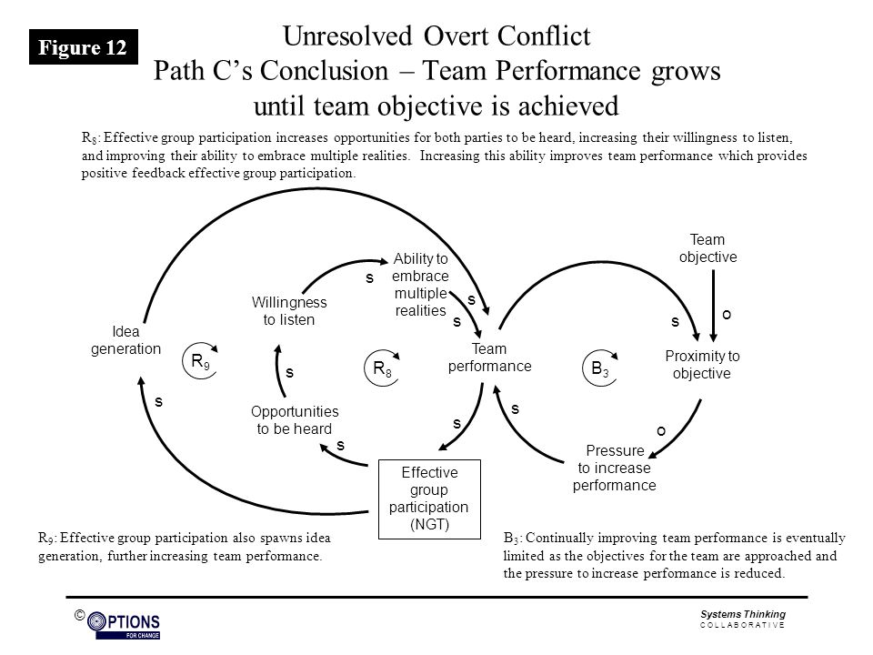 © Unresolved Overt Conflict Path C's Conclusion – Team Performance grows until team objective is achieved Effective group participation (NGT) Team performance Ability to embrace multiple realities Willingness to listen Opportunities to be heard Idea generation Team objective Proximity to objective s o o s s s s s s s Pressure to increase performance s B3B3 R8R8 R9R9 R 8 : Effective group participation increases opportunities for both parties to be heard, increasing their willingness to listen, and improving their ability to embrace multiple realities.