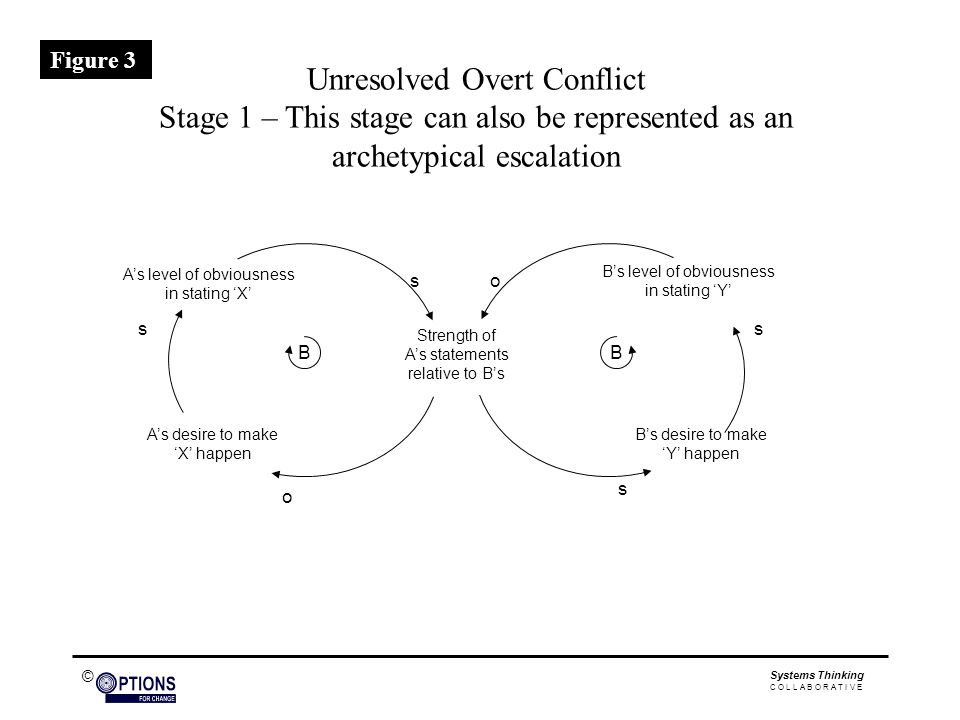 © Unresolved Overt Conflict Stage 1 – This stage can also be represented as an archetypical escalation A's desire to make 'X' happen B's desire to make 'Y' happen A's level of obviousness in stating 'X' o ss s Strength of A's statements relative to B's os BB B's level of obviousness in stating 'Y' Figure 3