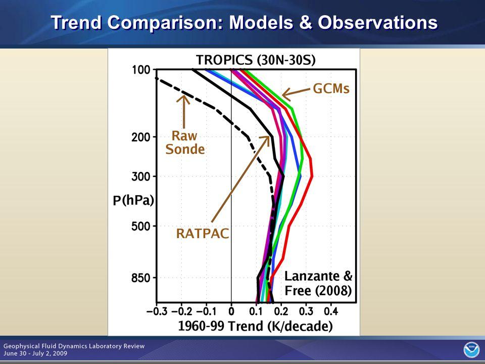6 Trend Comparison: Models & Observations