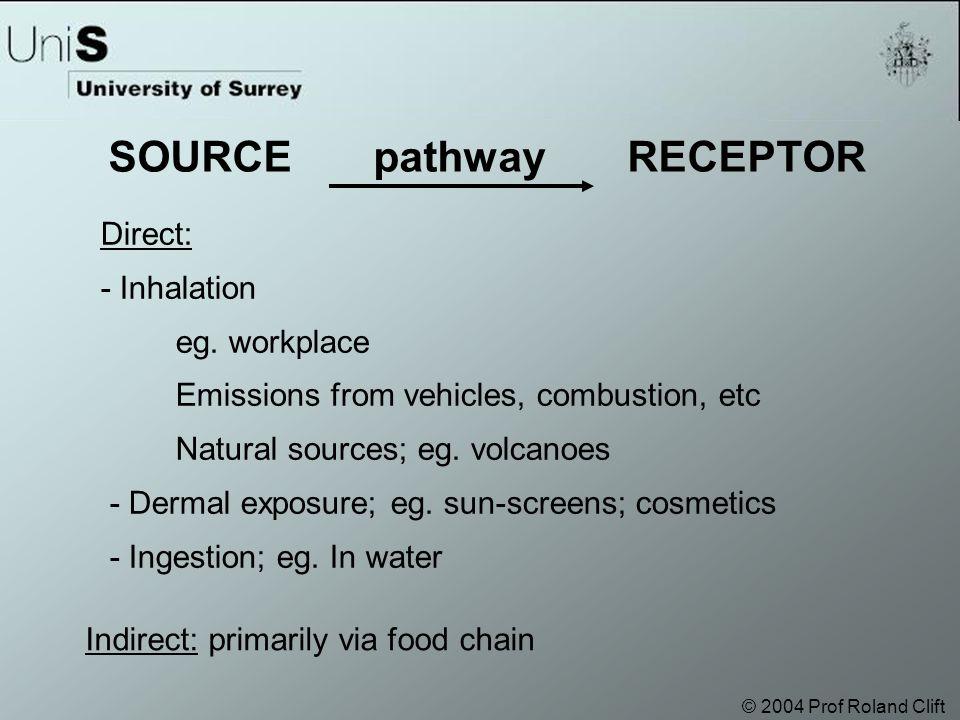 © 2004 Prof Roland Clift Direct: - Inhalation eg.