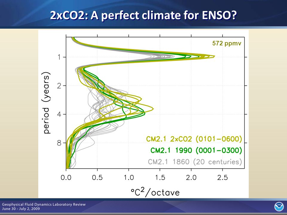 8 2xCO2: A perfect climate for ENSO 572 ppmv