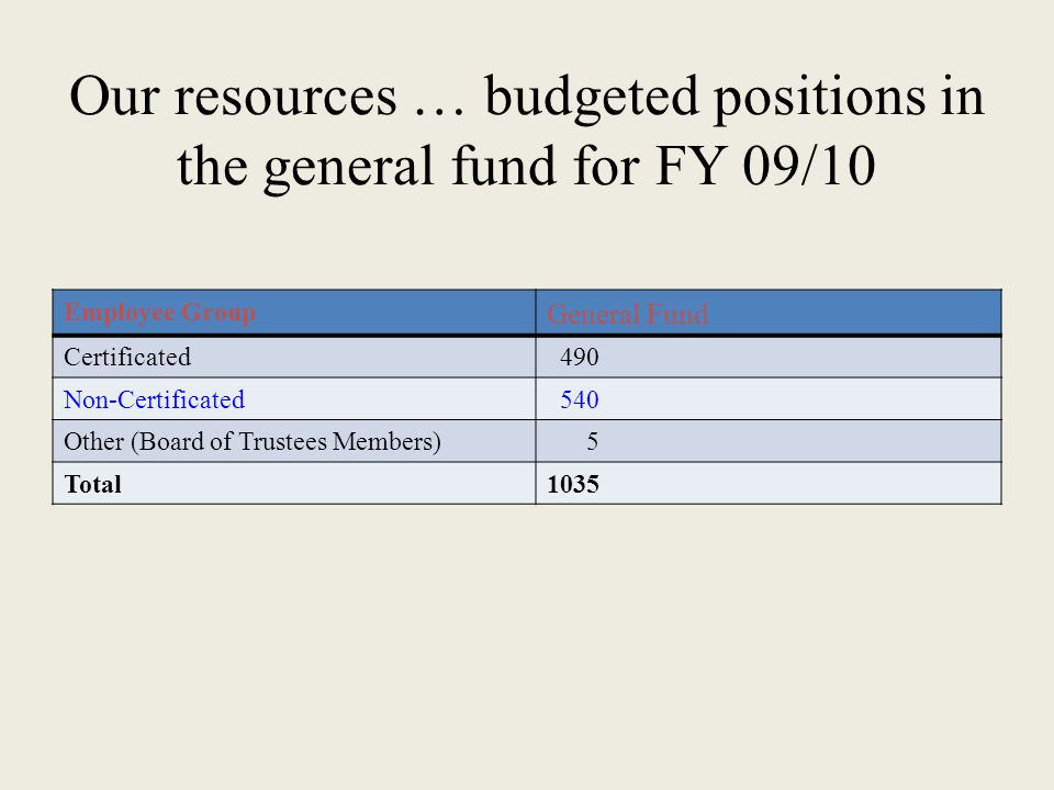 Our resources … budgeted positions in the general fund for FY 09/10 Employee Group General Fund Certificated490 Non-Certificated540 Other (Board of Trustees Members)5 Total1035